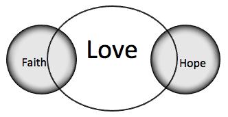 Faith-Hope-and-Love (FHL) Diagram