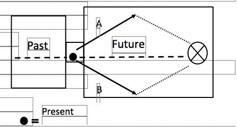 Past-Present-Future diagram